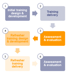 Training design and delivery sequence