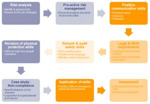 Safety Strategies Refresher training modules