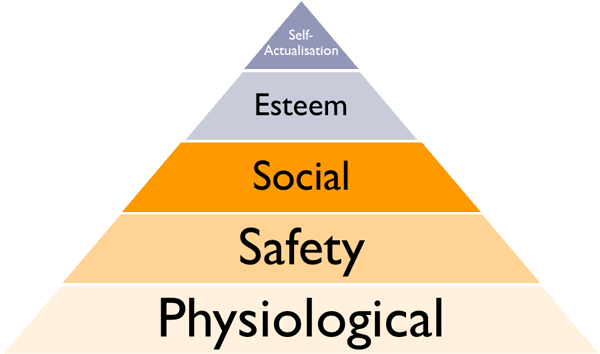 Maslow's-Hierachy-of-Needs